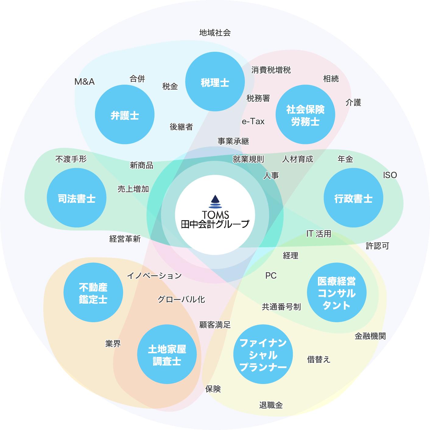 ワンストップ課題解決サービスのイメージ図